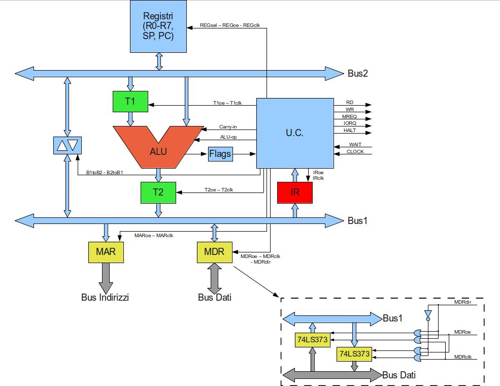 asm progettare una architettura di processore archivio hardware